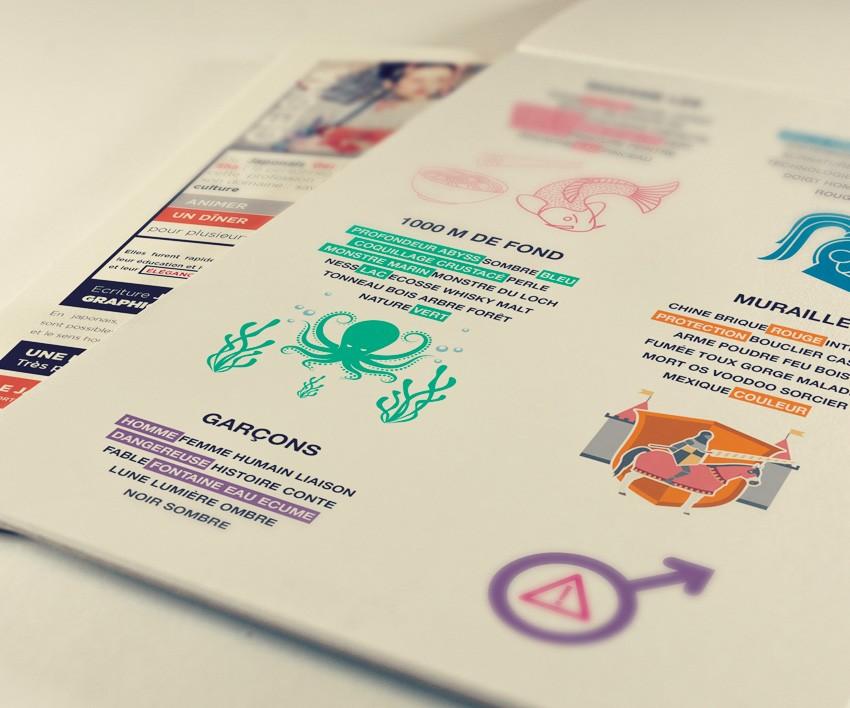 Processus créatif - recherche mind map kinetic